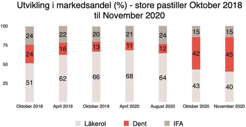 Dent flip tabell markedsandel utvikling 2018 - 2012