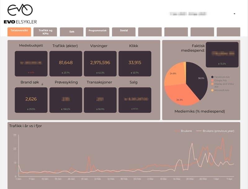 Atyp dashboard for EVo sykler