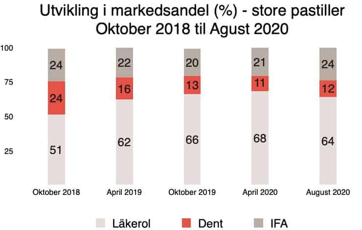 Tabell markedsandel store pastiller218 - 2020